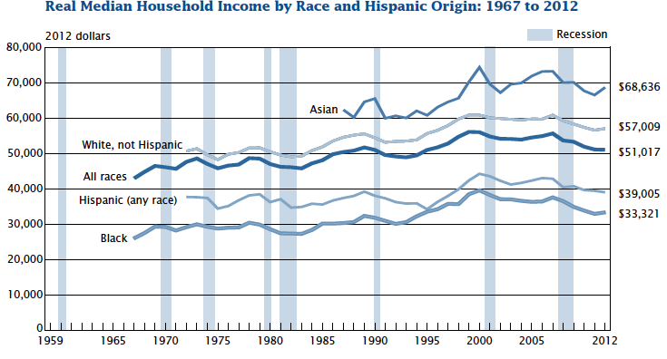 Real Median Household Income by Race and Hispanic Origin: 1967 to 2012