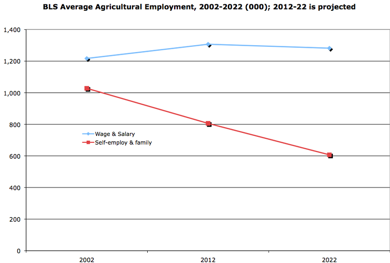 BLS Average Agricultural Employment, 2002-2022 (000) 2012-2022 is projected