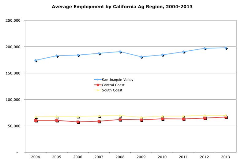 Average Employment By California Agricultural Region, 2004-2013