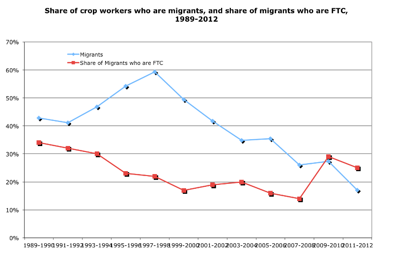 Share of crop workers who are migrants, and share of migrants who are FTC, 1989-2012