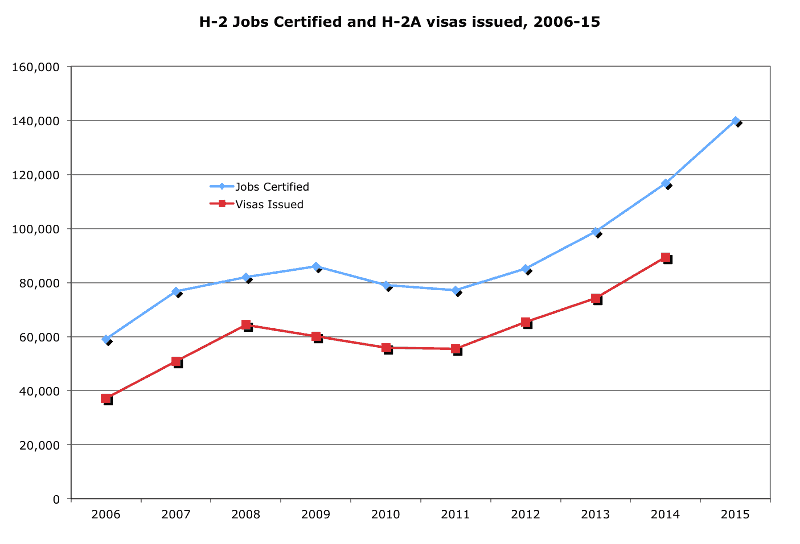 H-2 Jobs Certified and H-2 Visas Issued, 2006-15