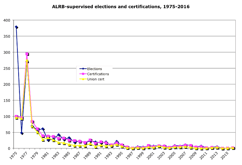 ALRB supervised elections and certifications, 1975-2016