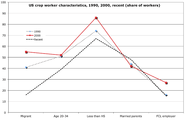 US Crop Worker Characteristics, 1990, 2000, recent (share of workers)