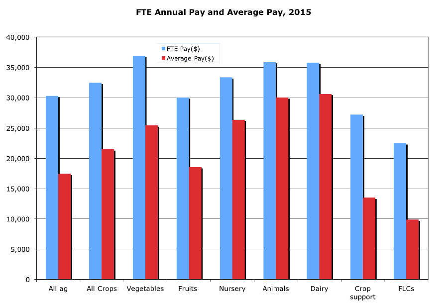 FTE Annual Pay and Average Pay, 2015