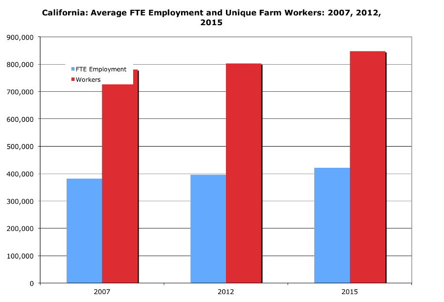 California: Average FTE Employment and Unique Farm Workers: 2007, 2012, and 2015