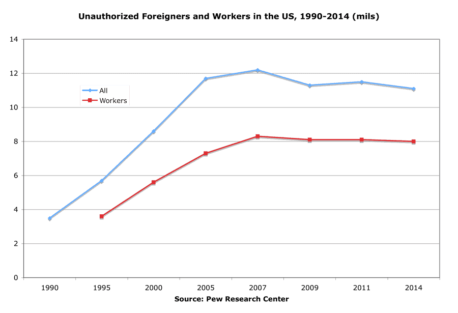 Unauthorized Foreigners and Workers in the U.S., 1990-2014 (millions)