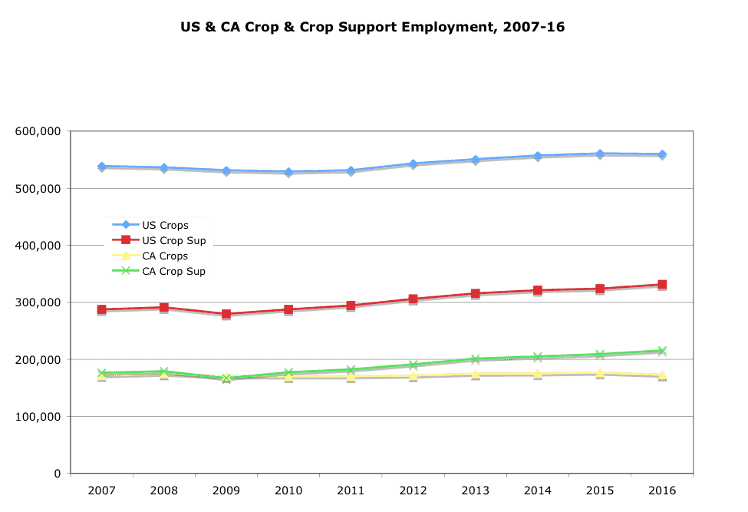 US & CA Crop & Crop Support Employment, 2007-16