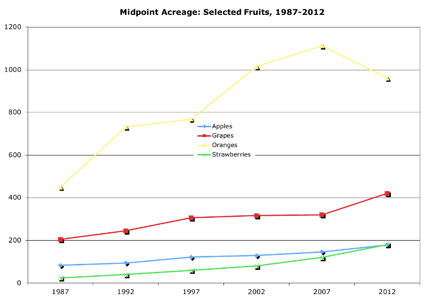 Midpoint Acreage: Selected Fruits, 1987-2012