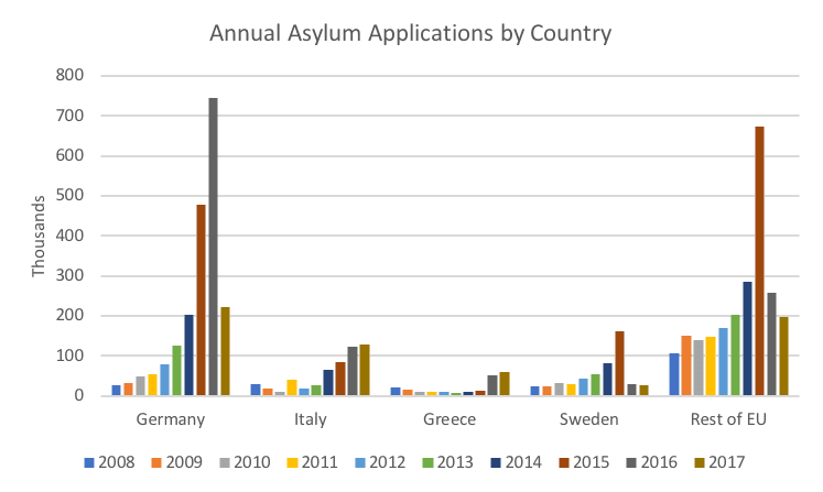 Annual Asylum Applications by Country