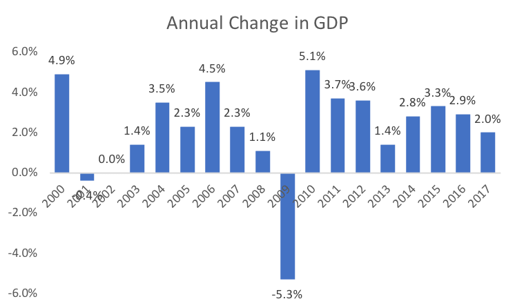 Annual Change in GDP