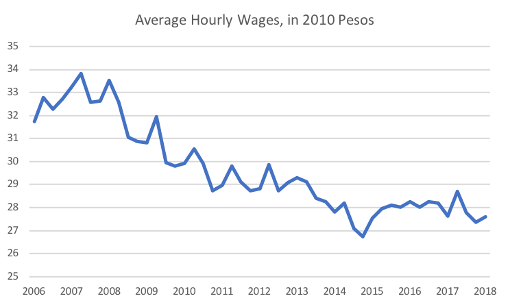 Average Hourly Wages, in 2010 Pesos