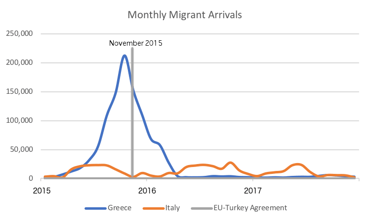 Monthly Migrant Arrivals