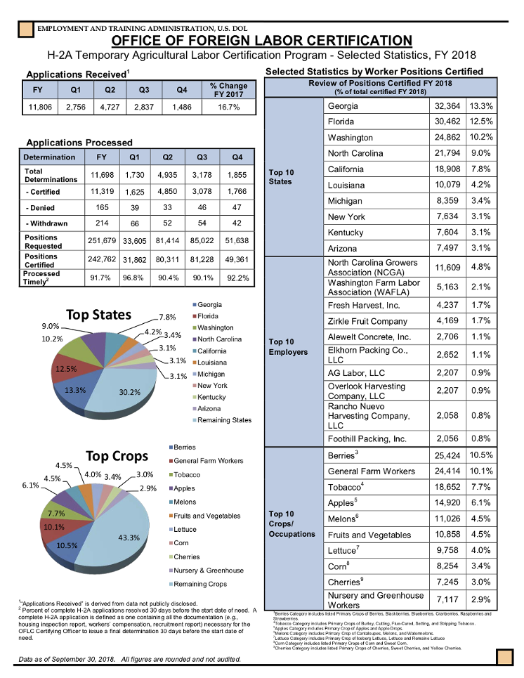 https://www.foreignlaborcert.doleta.gov/pdf/PerformanceData/2018/H-2A_Selected_Statistics_FY2018_Q4.pdf