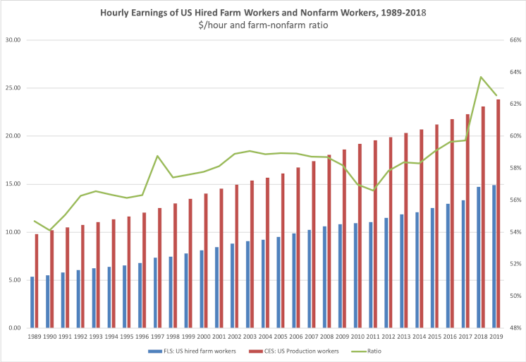 Hourly Earnings of US Hired Farm Workers and Nonfarm Workers, 1989-2018