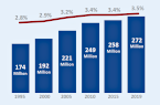 UN:  272 million international migrants in 2019