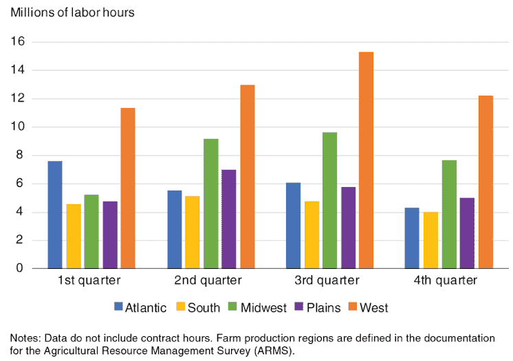 Direct-hire labor hours reported by farmers by quarter in 2018
