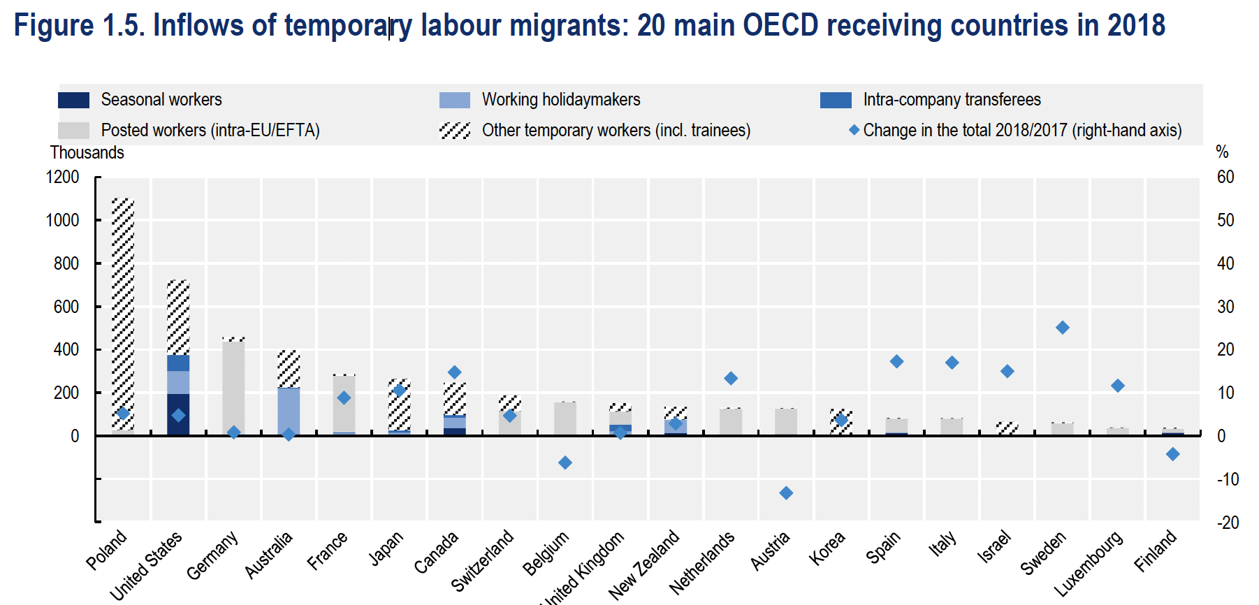 Poland, the US, and Germany accounted for half of the temporary foreign workers in 2018