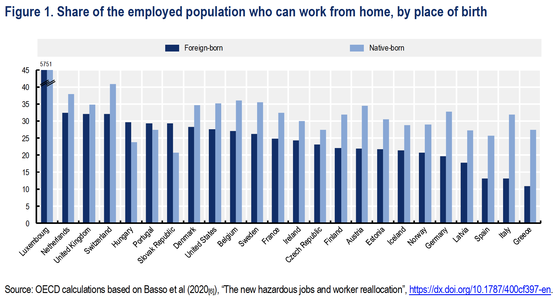 Especially in southern Europe, relatively few migrants can work from home
