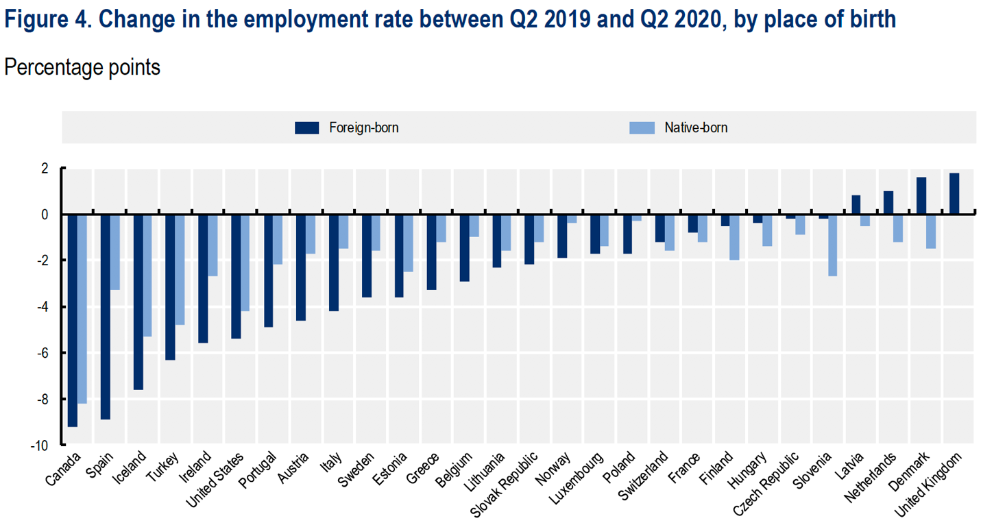 Employment rates for migrants fell more than for native-born workers in southern Europe