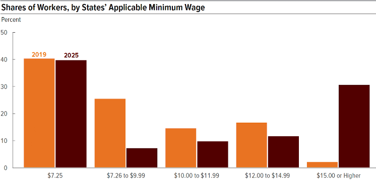 The federal minimum wage has been $7.25 an hour since 2009