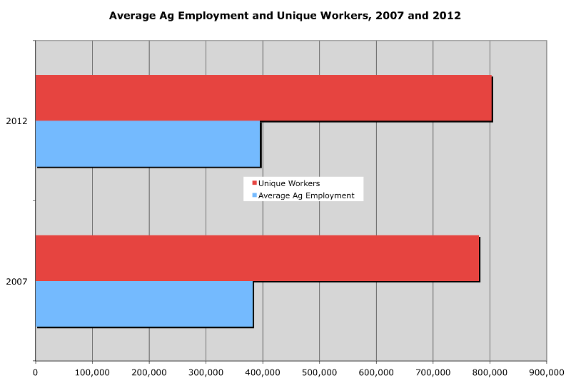 Average Ag Employment and Unique Workers, 2007 and 2012