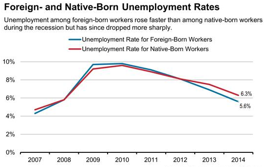 Foreign and Native-Born Unemployment Rates