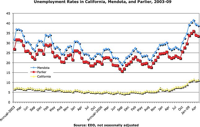Unemployment Rates in California, Mendota, and Parlier, 2003-2009