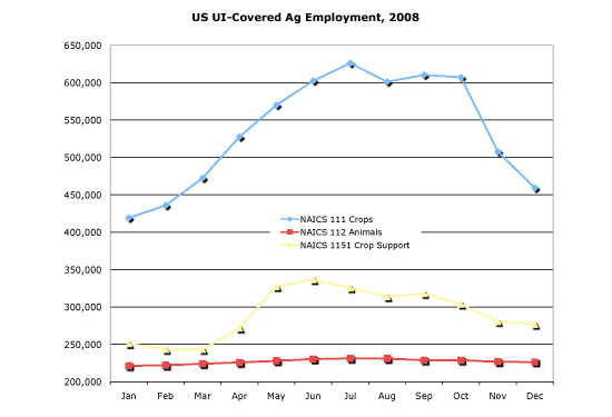 US UI-Covered Ag Employment, 2008