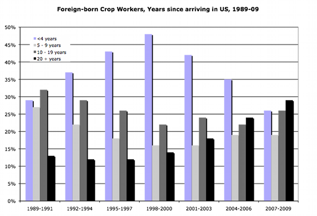 Foreign-born Crop Workers, Years since arriving in US, 1989-90