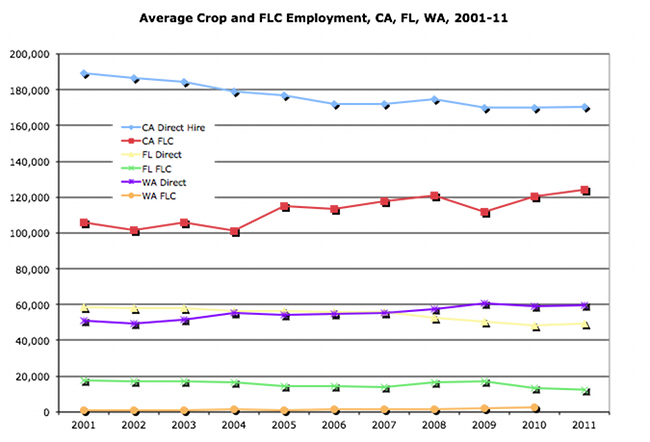 Average Crop and FLC Employment, CA, FL, WA 2001-11