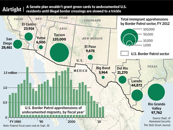 U.S. Border Patrol apprehensions of undocumented migrants, by fiscal year