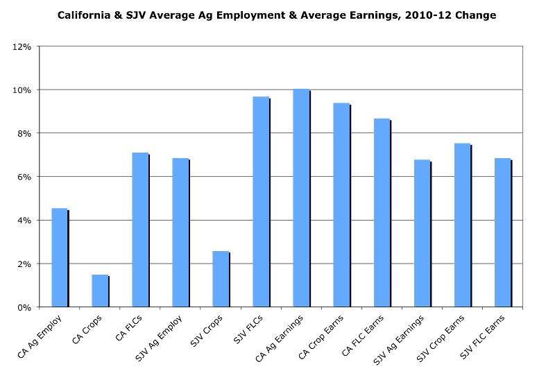 California & SJV Average Ag Employment & Average Earnings, 2010-2012 Change