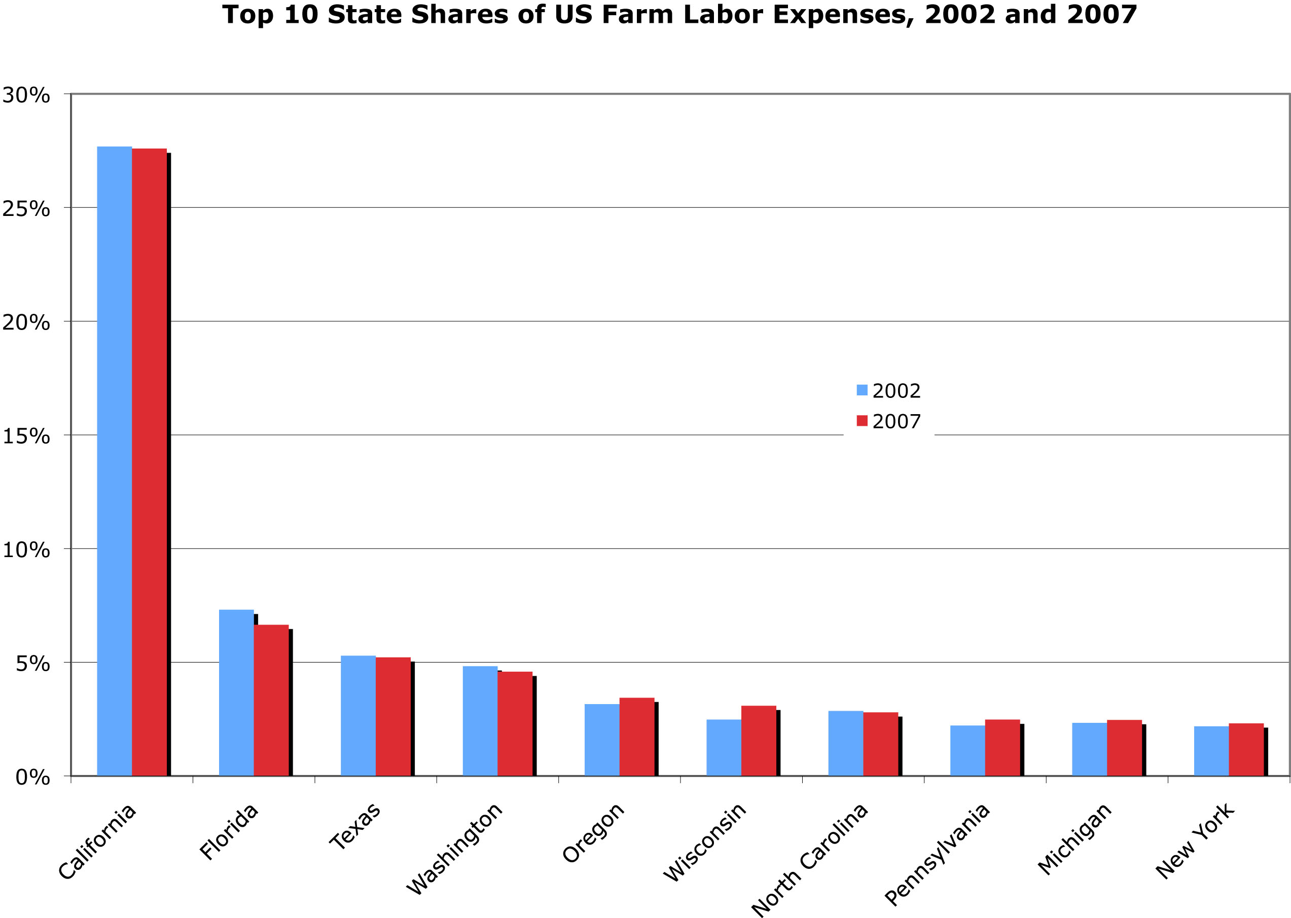 Top 10 State Shares of US Farm Labor Expenses, 2002 and 2007