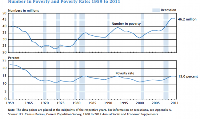 Number in Poverty and Poverty Rate: 1959-2011