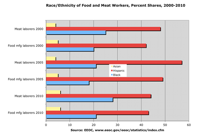 Race/Ethnicity of Food and Meat Workers, Percent Shares, 2000-2010